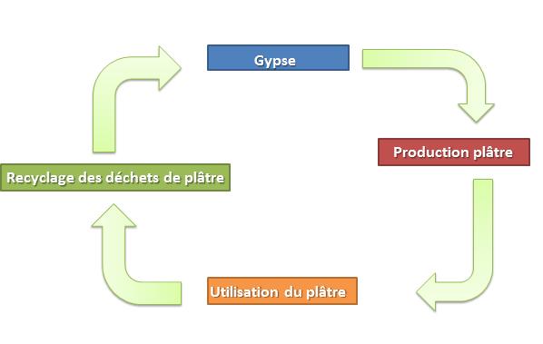 schéma Traitement des déchets de plâtre